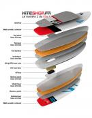 PACK F-ONE KITEFOIL HYBRID ALU CARBON FREERIDE 600 ET 800 + BOARDFOIL