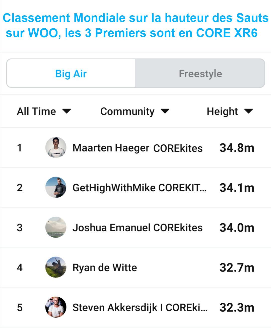 core XR6 record woo kitesurf